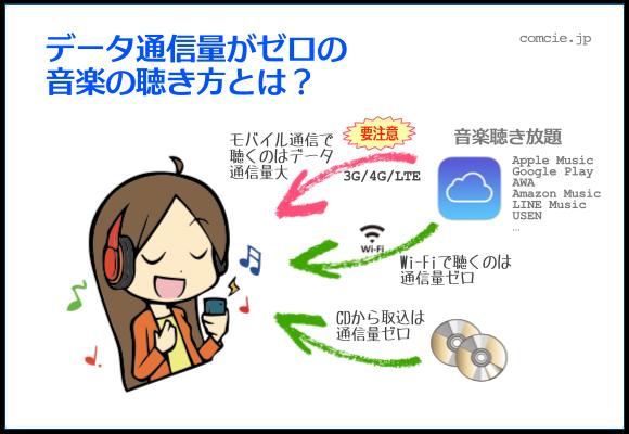 データ通資料がゼロの音楽の聴き方とは?モバイルデータ通信で聴くのはデータ通信量大、Wi-Fiで聴くのは通信量ゼロ、CDから取込は通信量ゼロ
