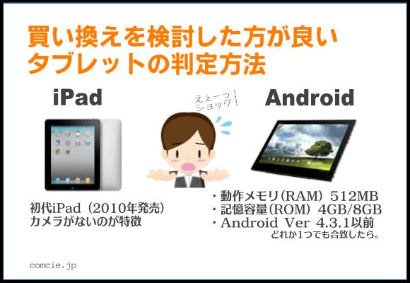 買い換えを検討した方が良いタブレットの判定方法 iPad:初代iPad(2010年発売)、カメラがないのが特徴 Android:動作メモリ(RAM)512MB、記憶容量(ROM)4GB/8GB、Android Ver 4.3.1以前