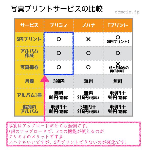 写真プリントサービスの比較、写真はアップロードがとても面倒です。1回にアップロードで3つの機能が使えるのがプリミィのメリットです♪ノハナもいいですが、5円プリントできないのが残念です。