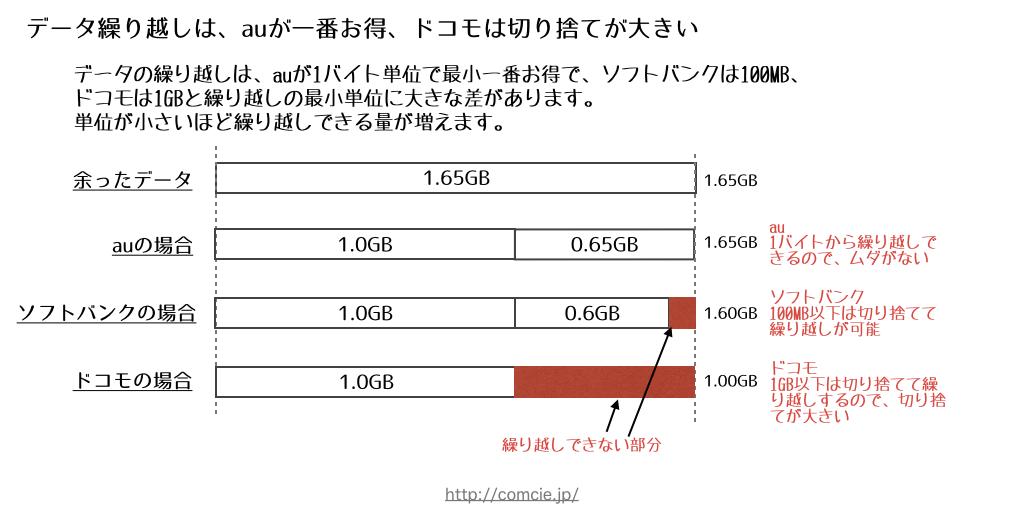 データ繰り越しは、auが一番お得、ドコモは切り捨てが大きい