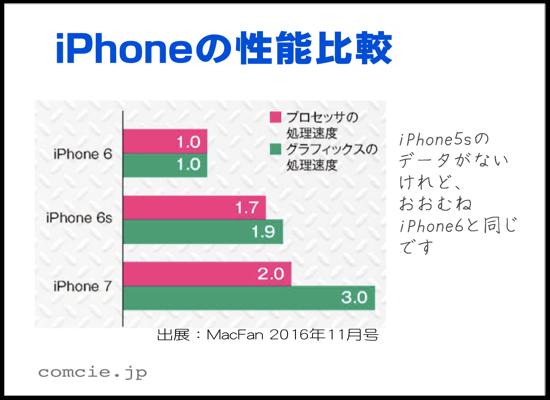 iPhoneの性能比較 iPhone5sのデータがないけれど、おおむねiPhone6と同じです。