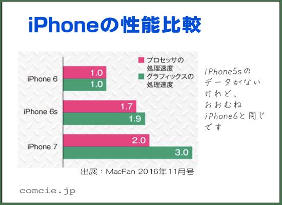 iPhoneの性能比較、iPhone6が1.0、iPhone6sが1.7、iPhone7が2.0です。iPhone5sはほぼiPhone6と同じです。