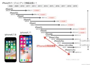 iPhoneのバージョンアップ対応は長い!現在でもiPhone6S以降iPhone7, iPhone8, iPhoneX, iPhone11が現役機種として最新のiOS13に対応している。