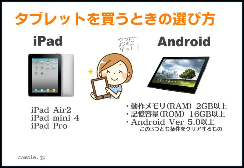 タブレットを買うときの選び方 iPad:iPad Air2、iPad mini 4、iPad Pro Android:動作メモリ(RAM)2GB、記憶容量(ROM)16GB以上、Android Ver 5.0以上