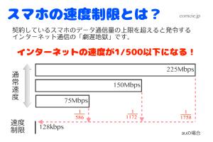 スマホの速度制限とは?契約しているスマホのデータ通信量の上限を超えると発令するインターネット通信の「劇遅地獄」です。インターネットの速度が1/500になる!