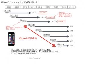 iPhoneのバージョンアップ対応は長い!現在でもiPhone4S、iPhone5、iPhone5S、iPhone6、iPhone6Sが現役機種として最新のiOS9に対応している。