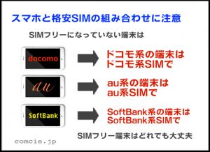 スマホと格安SIMの組み合わせに注意。SIMフリーになっていない端末は、ドコモ系の端末はドコモ系のSIMで、au系の端末はau系のSIMで、SoftBank系の端末はSoftBank系のSIMで。SIMフリー端末はどれでも大丈夫
