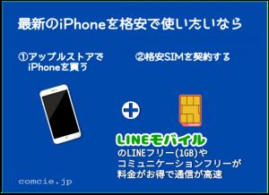 最新のiPhoneを格安で使うなら、①アップルストアでiPhoneを買う②格安SIMを契約する LINEモバイルのLINEフリー(1GB)やコミュニケーションフリーが料金がお得で通信が高速