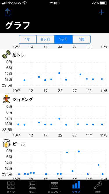 iOS「経過メモ」の履歴表示〜時間もわかるタイプ